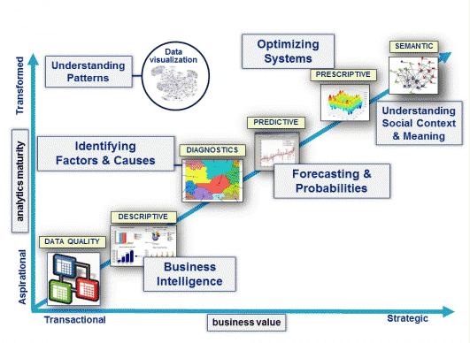 12 Emerging Trends in Data Analytics - Data Science Central