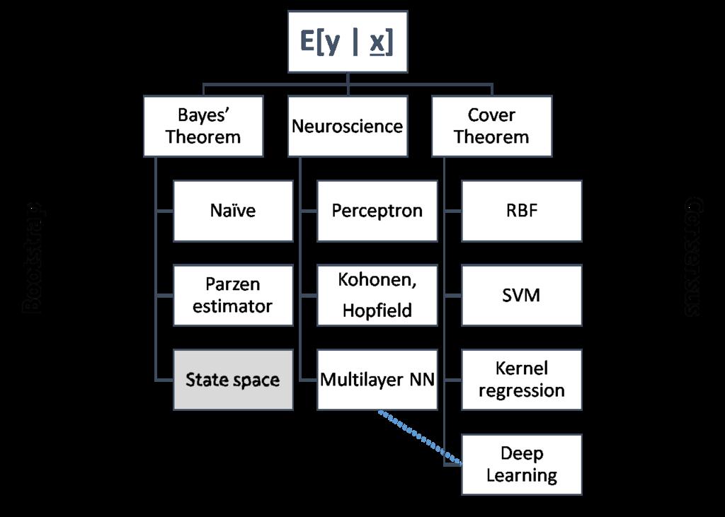 Marrying Kalman Filtering & Machine Learning - Data Science