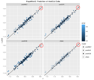 Stacking models for improved predictions: A case study for