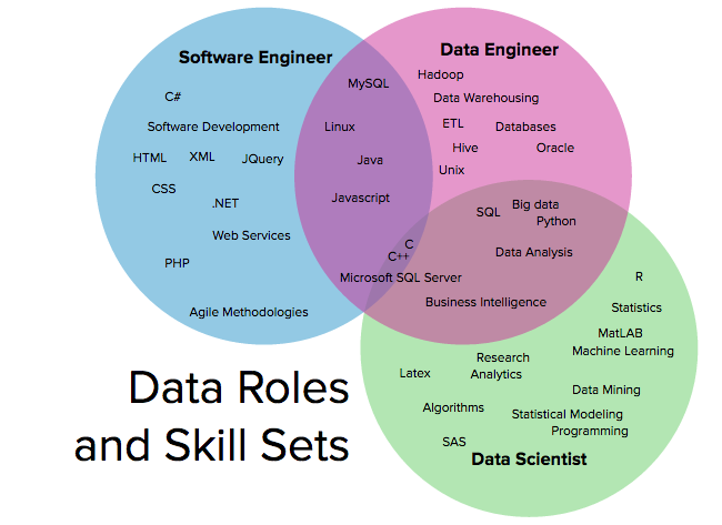 Difference Between Data Scientists, Data Engineers, and