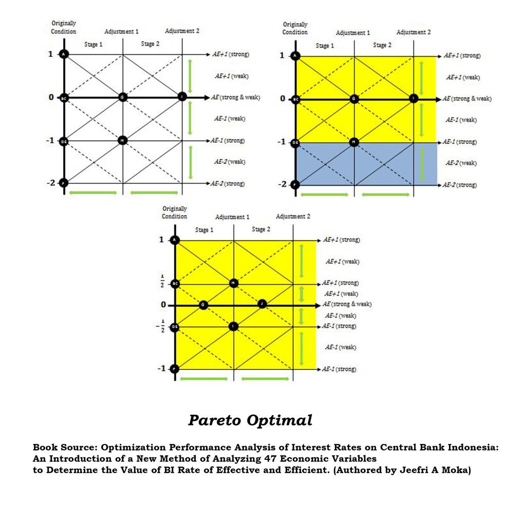 Data Analysis Method: Mathematics Optimization to Build
