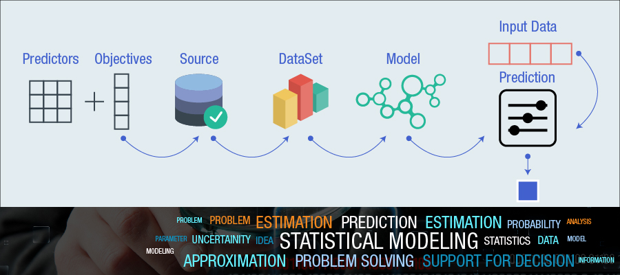 Statistical Modeling; Selecting Predictors is a Challenge for Data Scientists