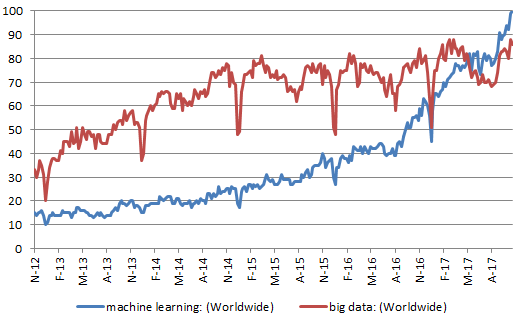 A Comparative Roundup: Artificial Intelligence vs  Machine