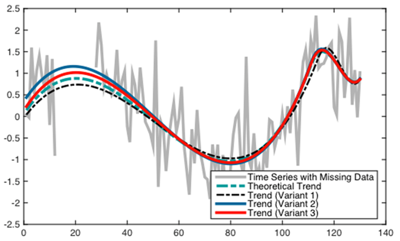 Trend Analysis of Fragmented Time Series: Hypothesis Testing Based