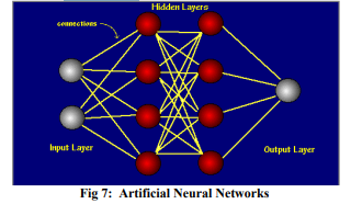 Application of Image Processing and Convolution Networks in