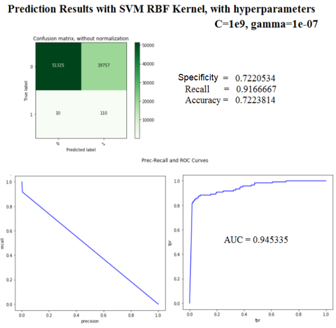 Data Science with Python: Exploratory Analysis with Movie-Ratings