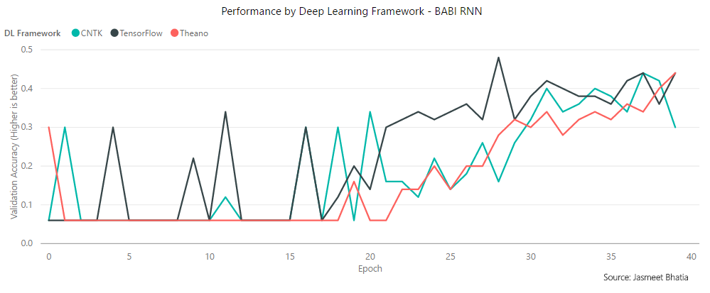Search for the fastest Deep Learning Framework supported by Keras