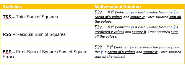R Squared Value Demystified - Data Science Central