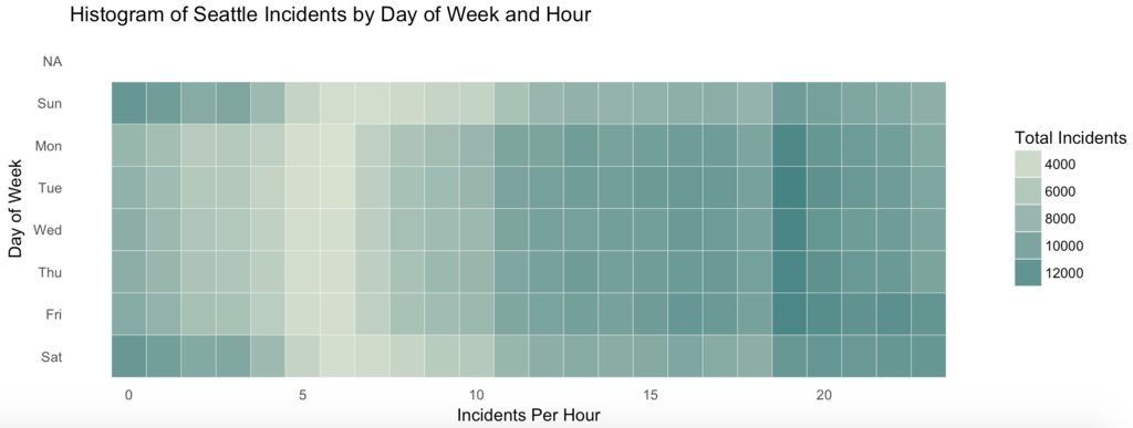 Time based heatmaps in R - Data Science Central