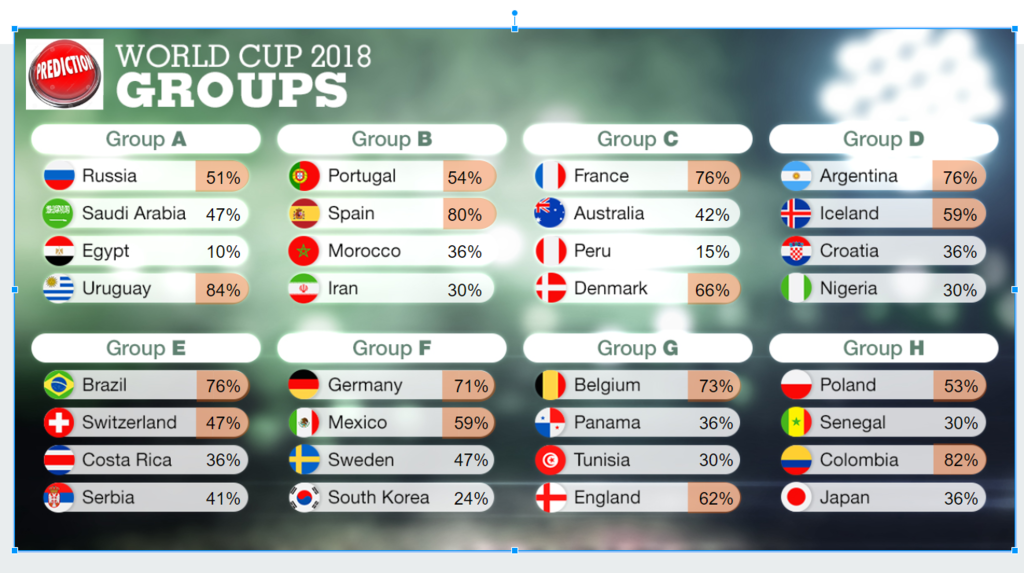 2018 World Cup Predictions using decision trees - Data