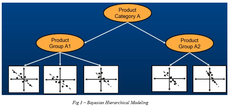 Application of Machine Learning in Pricing and Revenue