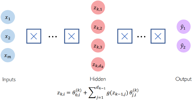 Introduction to Deep Learning - Data Science Central