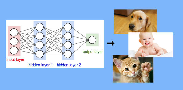 A Primer On Generative Adversarial Networks - Data Science
