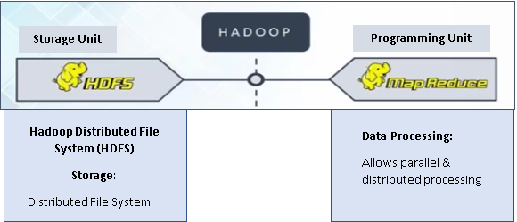 Hadoop for Beginners- Part 1 - Data Science Central