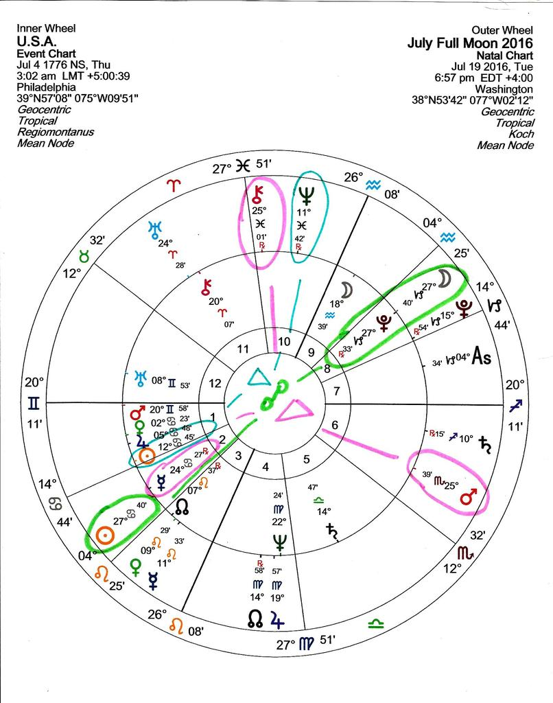 FULL MOON Of JULY 19th, 2016  Saturn Equal Star of Antares