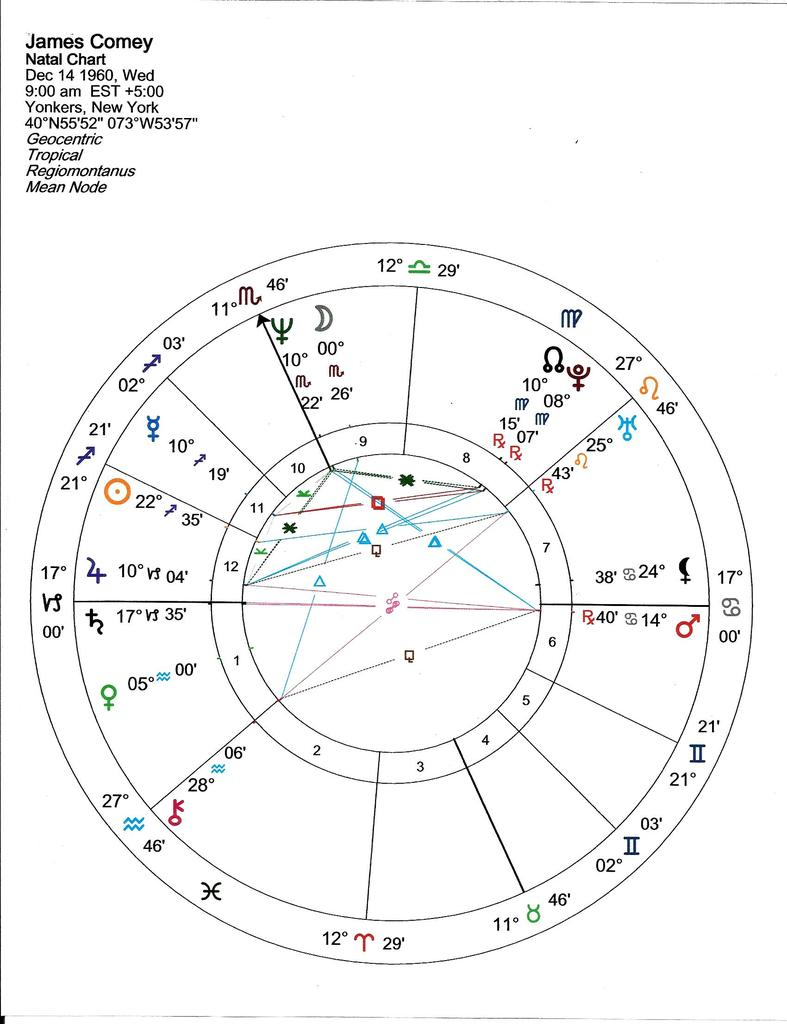 8th House In Capricorn