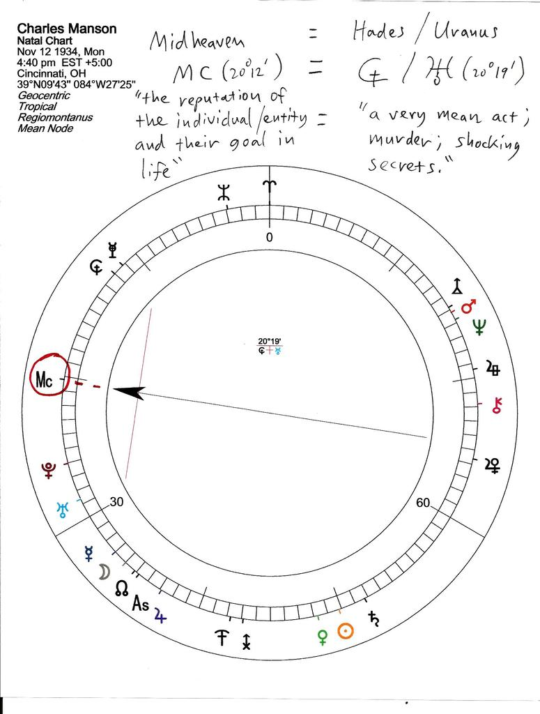PART 1 OF 3: ADVANCED ASTROLOGY ALERT FOR DONALD TRUMP