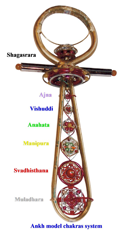 Ankh model chakras system