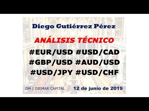 Análisis del Mercado de Divisas. (12/06/2019).