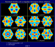 Freely vibrating hexagon, normal modes (page 3)