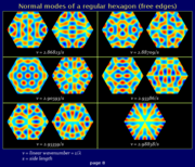 Freely vibrating hexagon, normal modes (page 8)