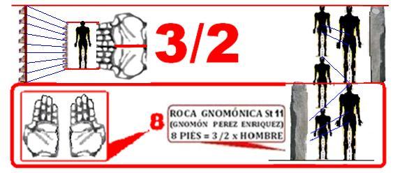 Método de cálculo 3,2,8,12
