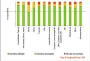 Alma Swan's International Survey on Mandate Compliance