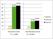Percentage Green and Gold OA
