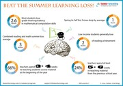 Beat the Summer Learning Loss