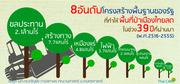 8อันดับโครงสร้างพื้นฐานของรัฐ ที่ทำให้พื้นป่าเมืองไทยลด