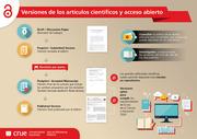 Versiones de los artículos científicos y acceso abierto: infografía