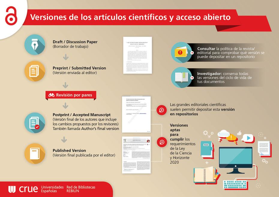 Conserva tus derechos de autor frente a las editoriales: infografía