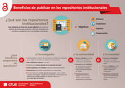 Beneficios de publicar en los repositorios institucionales: infografía