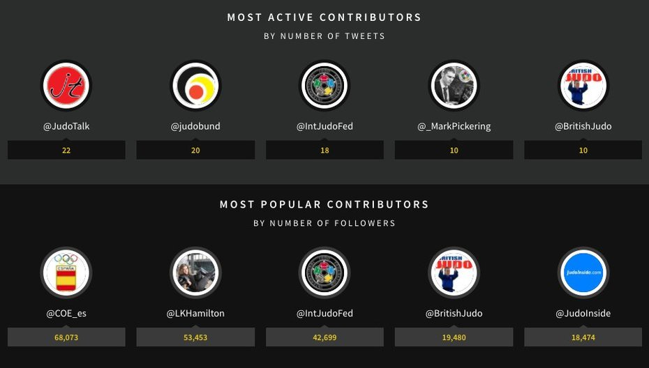 Most active users of #JudoDdorf2017 via @tweetbinder