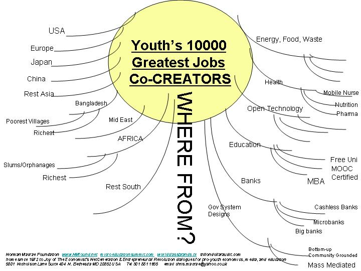 youth10000