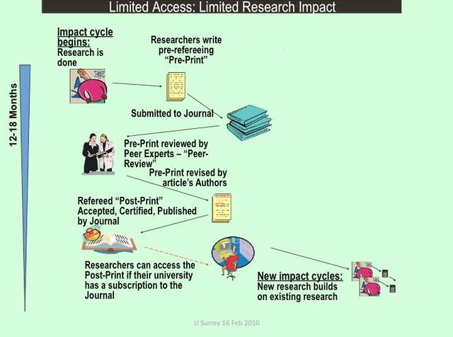 University of Surrey Open Access Mandate: Benefits and Implementational Details