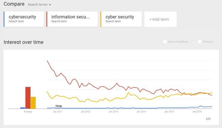 Understanding difference between Cyber Security