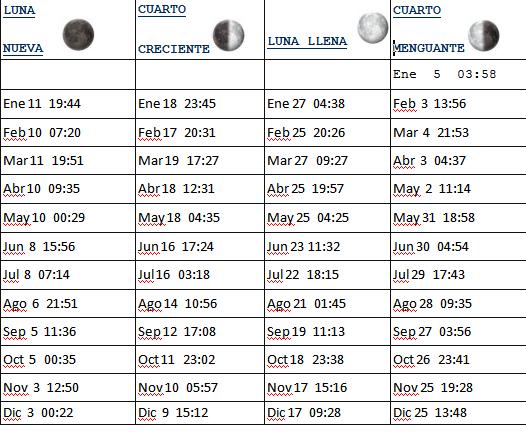 Calendario Fases Lunares 2013, Horario GTM. – ShekinahMerkaba