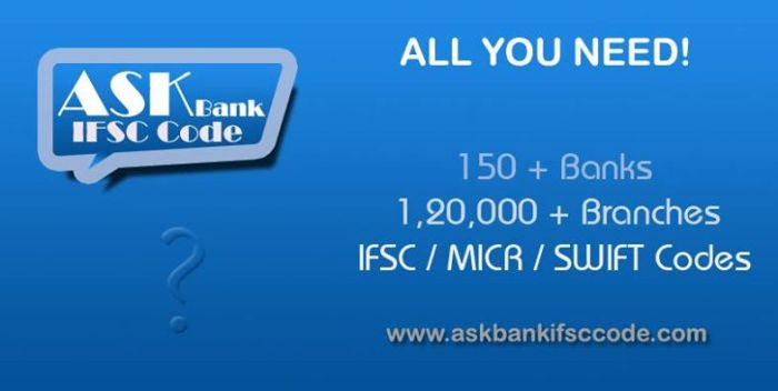 State Bank of Travancore Branches IFSC Code
