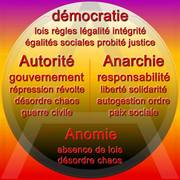 Démocratie / anomie / Autorité / Anarchie
