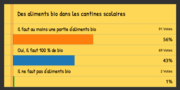 [Avant la présidentielle] Résultat du sondage sur les aliments bio