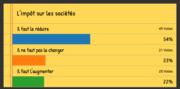 [Avant la présidentielle] Résultat du sondage sur l'impôt sur les sociétés