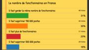 [Avant la présidentielle] Résultat du sondage sur le nombre de fonctionnaires en France