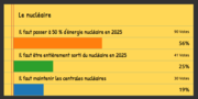 [Avant la présidentielle] Résultat du sondage sur le nucléaire