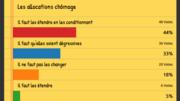 [Avant la présidentielle] Résultat du sondage sur les allocations chômage