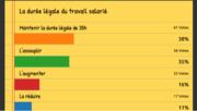 [Avant la présidentielle] Résultat du sondage sur la durée légale du travail