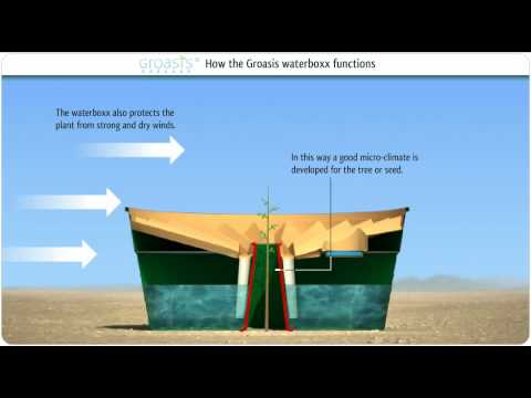 How does the Groasis waterboxx work?