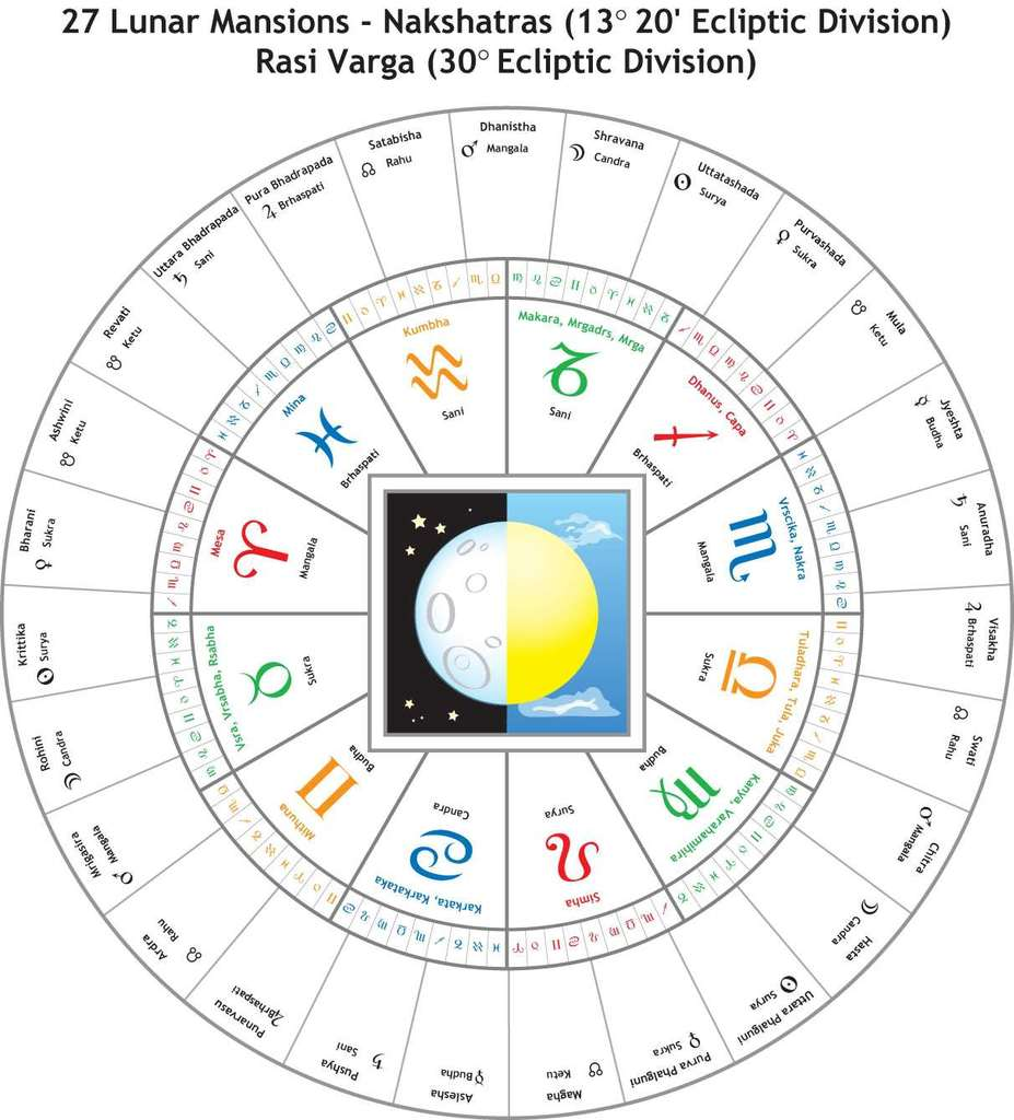 The 27 Ancient Lunar Zodiacs controlling of the 12 Sun