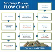 Mortgage Flow Chart