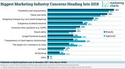 Biggest Marketing Industry Concerns for 2018